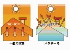 省エネ屋根用遮熱塗料 パラサーモ